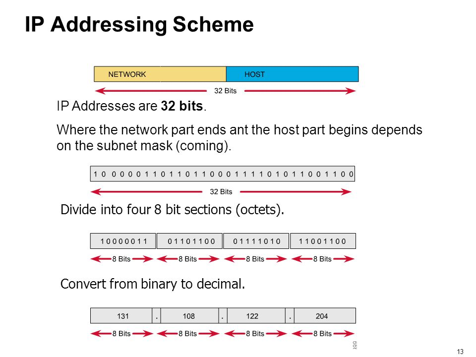 IP Addressing Scheme IP Addresses are 32 bits.