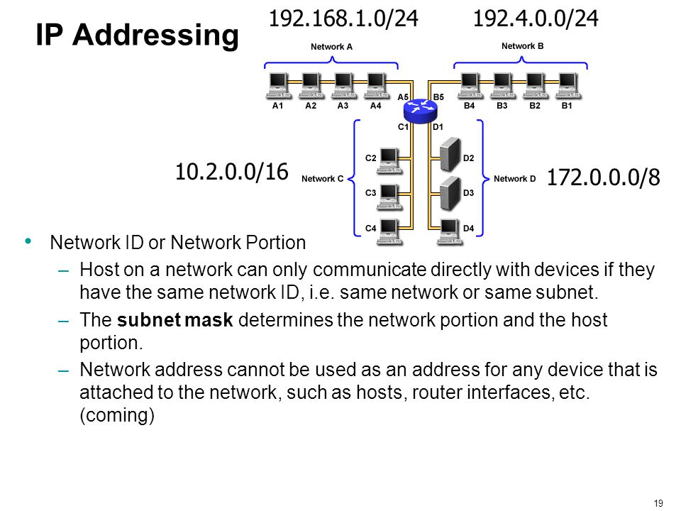 192.168.1.0/24 192.4.0.0/24. IP Addressing. 10.2.0.0/16. 172.0.0.0/8. Network ID or Network Portion.