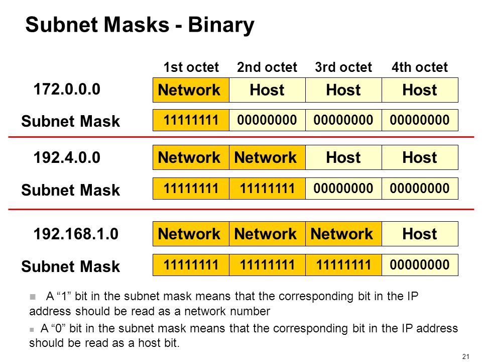 Subnet Masks - Binary 172.0.0.0 Network Host Host Host Subnet Mask