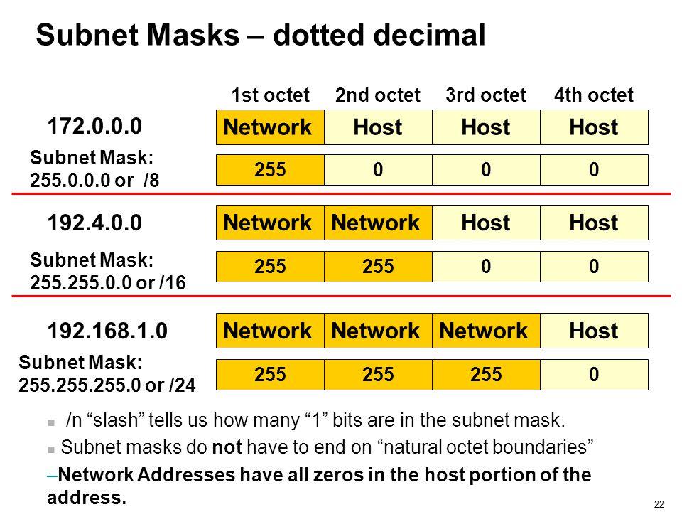Subnet Masks – dotted decimal