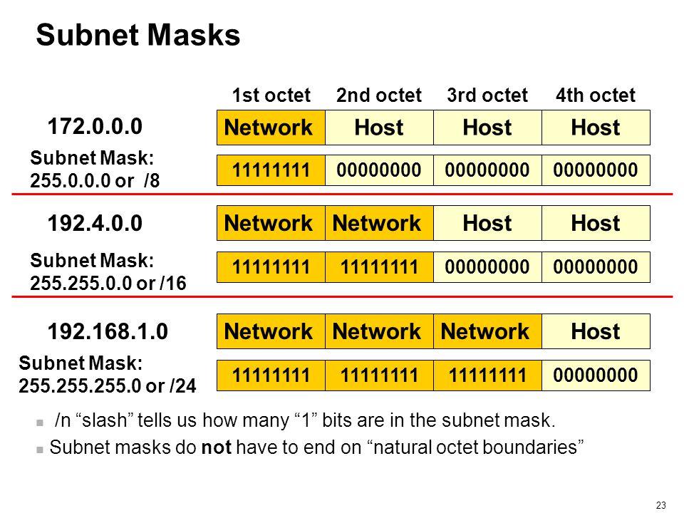 Subnet Masks 172.0.0.0 Network Host Host Host 192.4.0.0 Network
