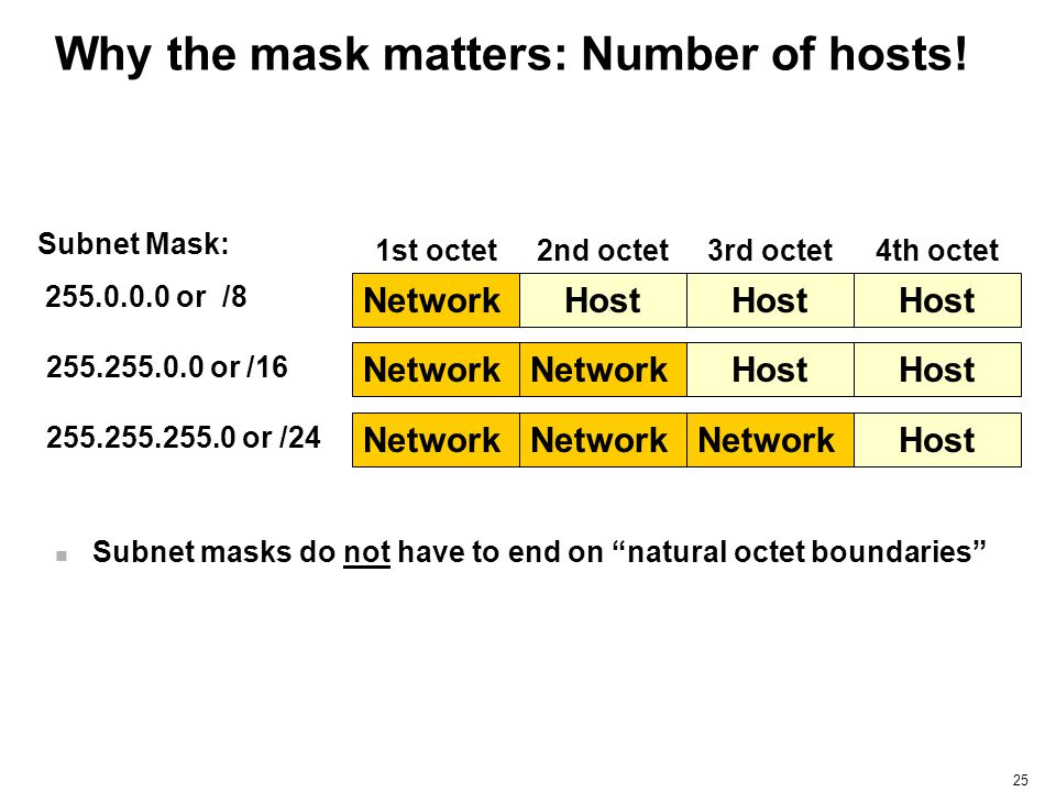 Why the mask matters: Number of hosts!