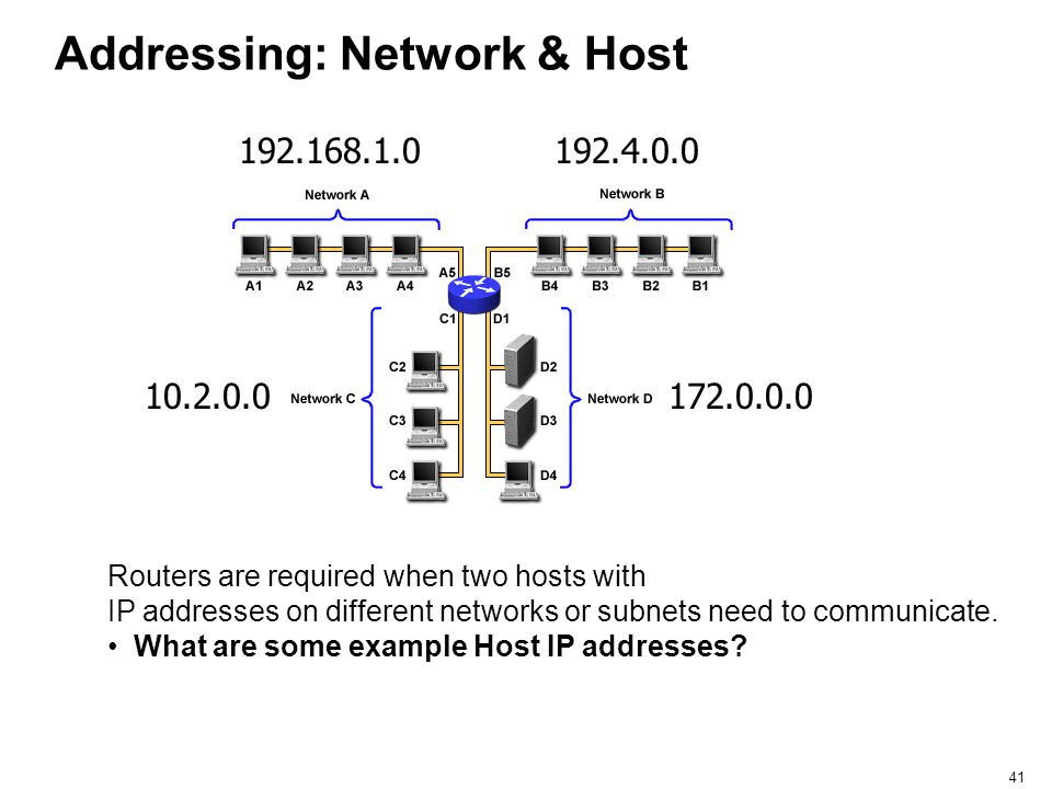 Addressing: Network & Host