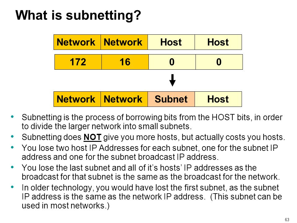 What is subnetting Network Network Host Host 172 16 Network Subnet
