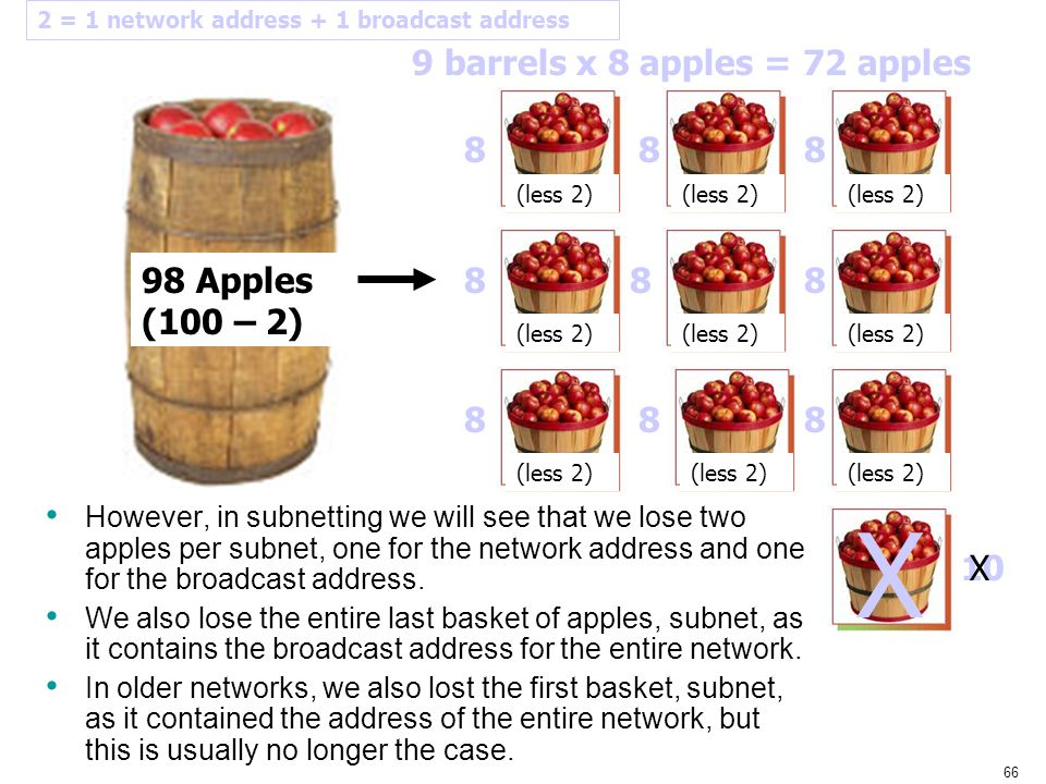 X 9 barrels x 8 apples = 72 apples 8 8 8 98 Apples (100 – 2) 8 8 8 8 8