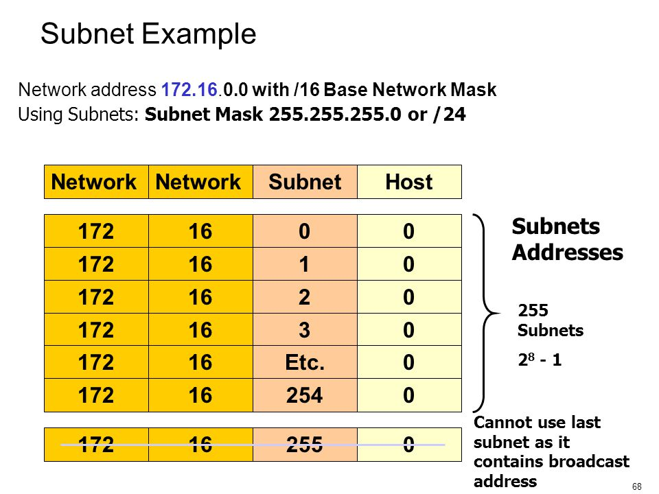 Subnet Example Network Subnet Host Subnets Addresses 172 16 172 16 1