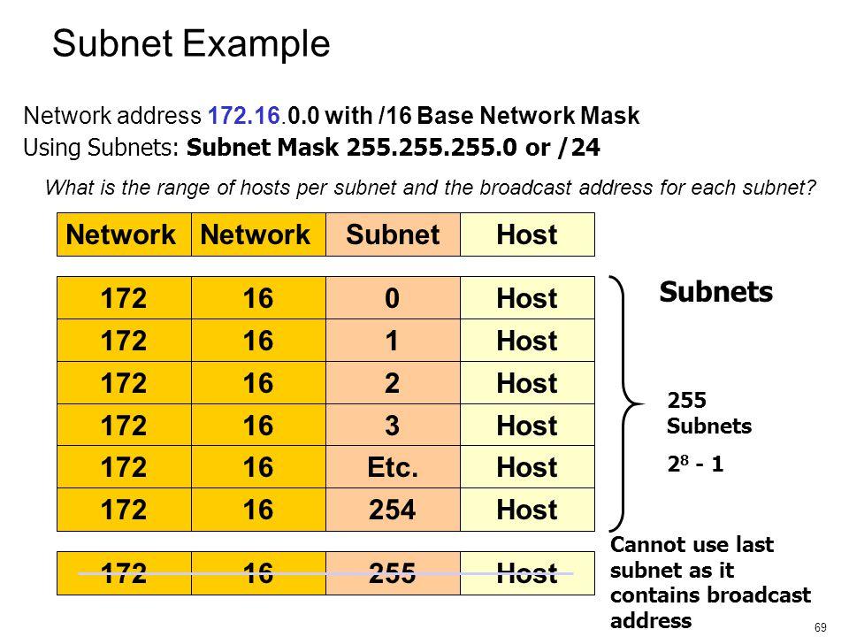 Subnet Example Network Subnet Host Subnets 172 16 Host 172 16 1 Host