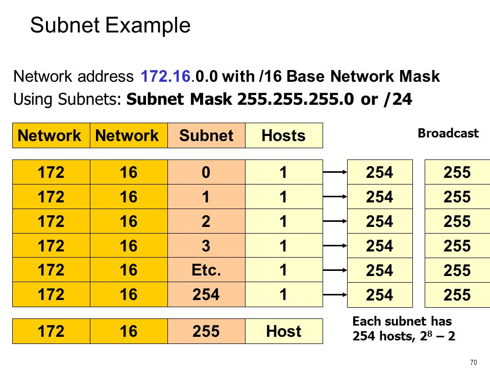 Subnet Example Network address 172.16.0.0 with /16 Base Network Mask