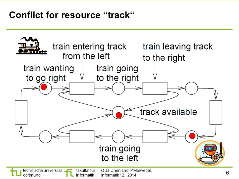 Conflict for resource track