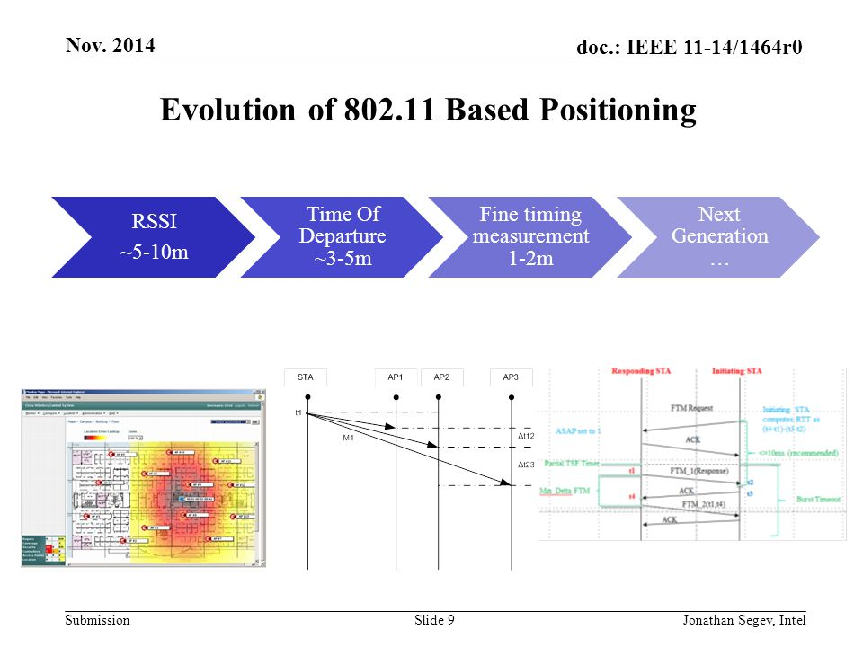 Evolution of 802.11 Based Positioning