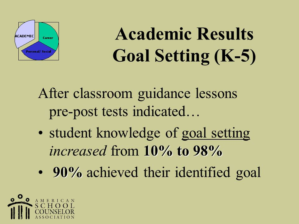Academic Results Goal Setting (K-5)