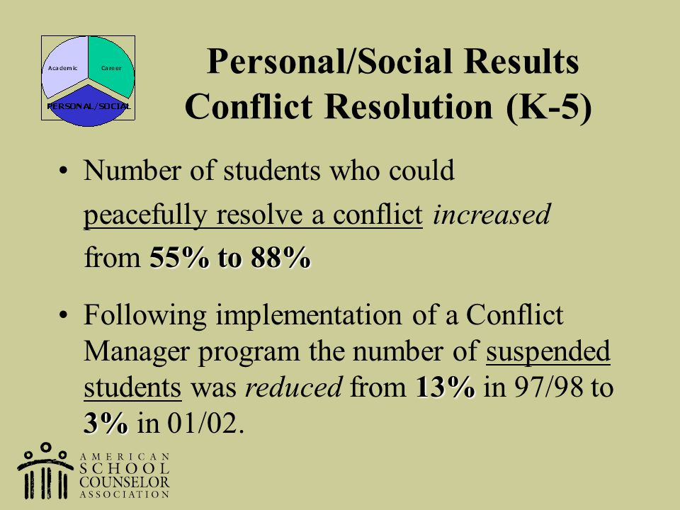 Personal/Social Results Conflict Resolution (K-5)