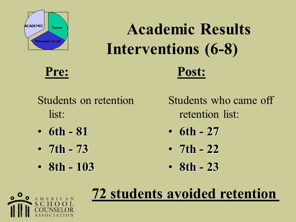Academic Results Interventions (6-8)