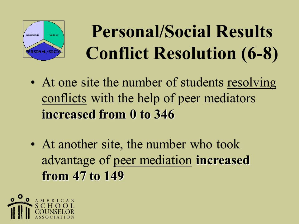 Personal/Social Results Conflict Resolution (6-8)