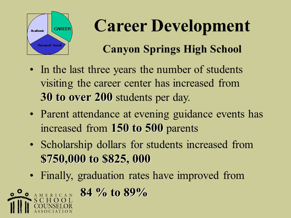 Career Development Canyon Springs High School