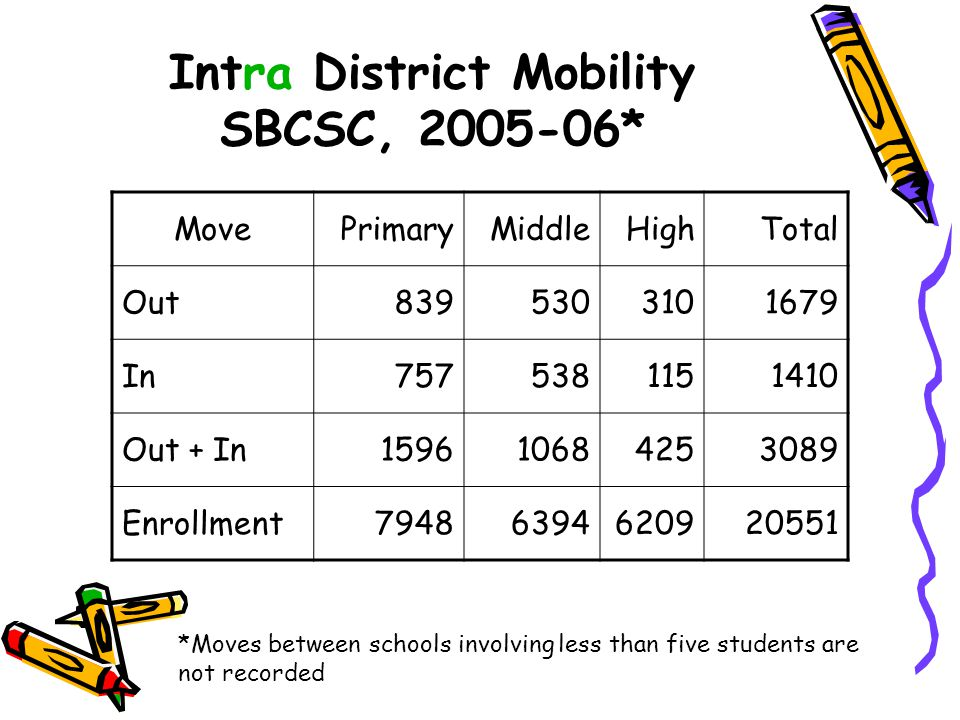 Intra District Mobility SBCSC, 2005-06*
