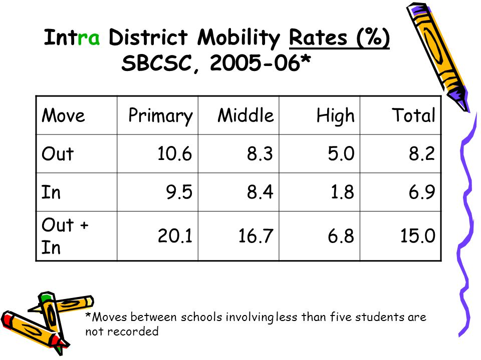 Intra District Mobility Rates (%) SBCSC, 2005-06*