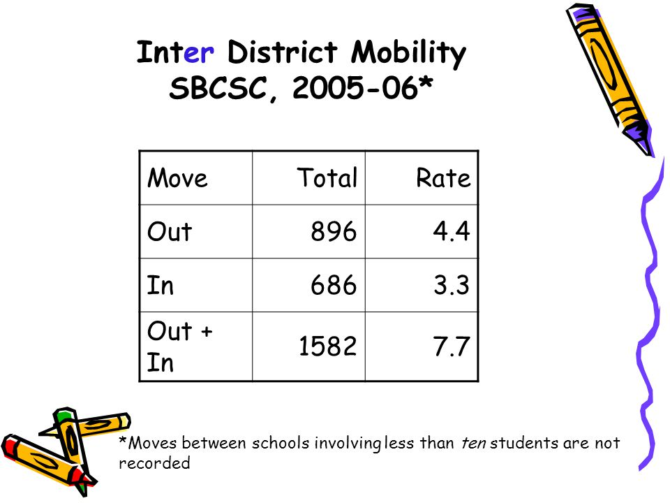 Inter District Mobility SBCSC, 2005-06*