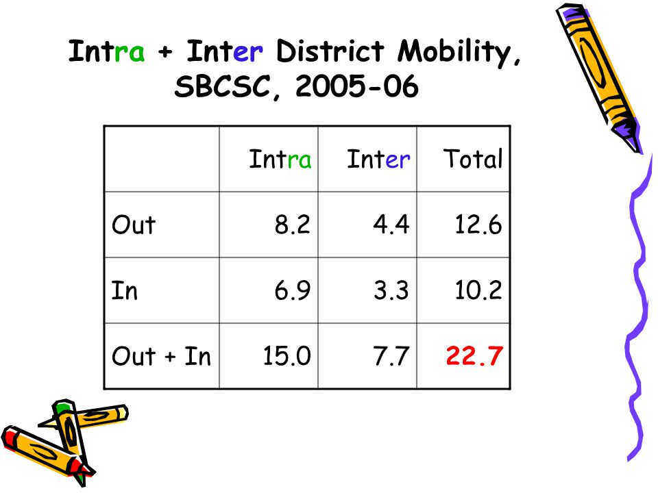 Intra + Inter District Mobility, SBCSC, 2005-06