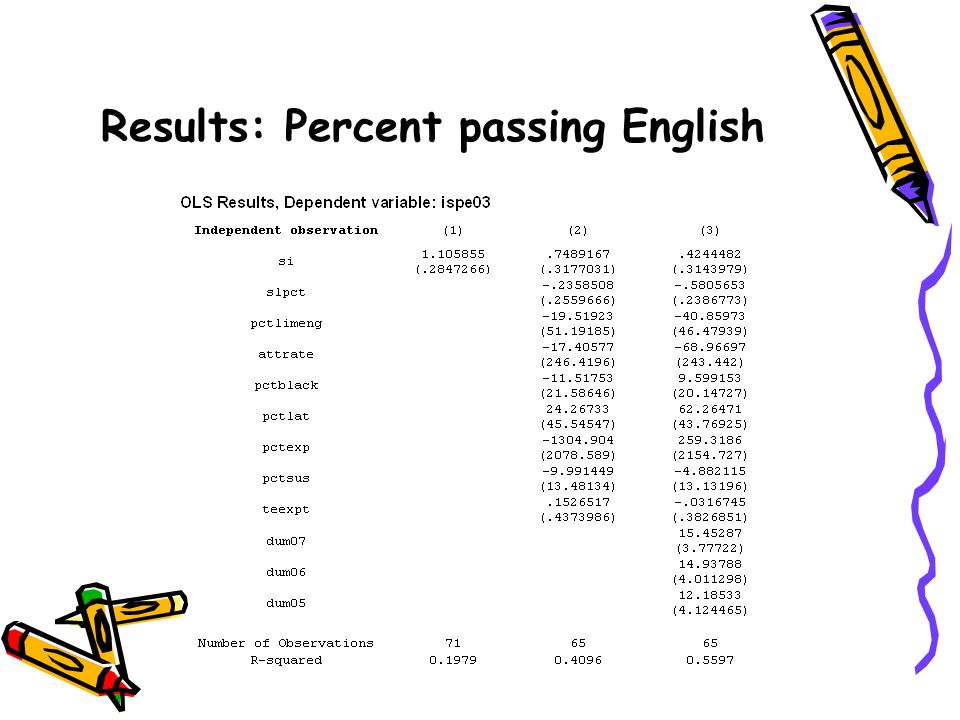 Results: Percent passing English