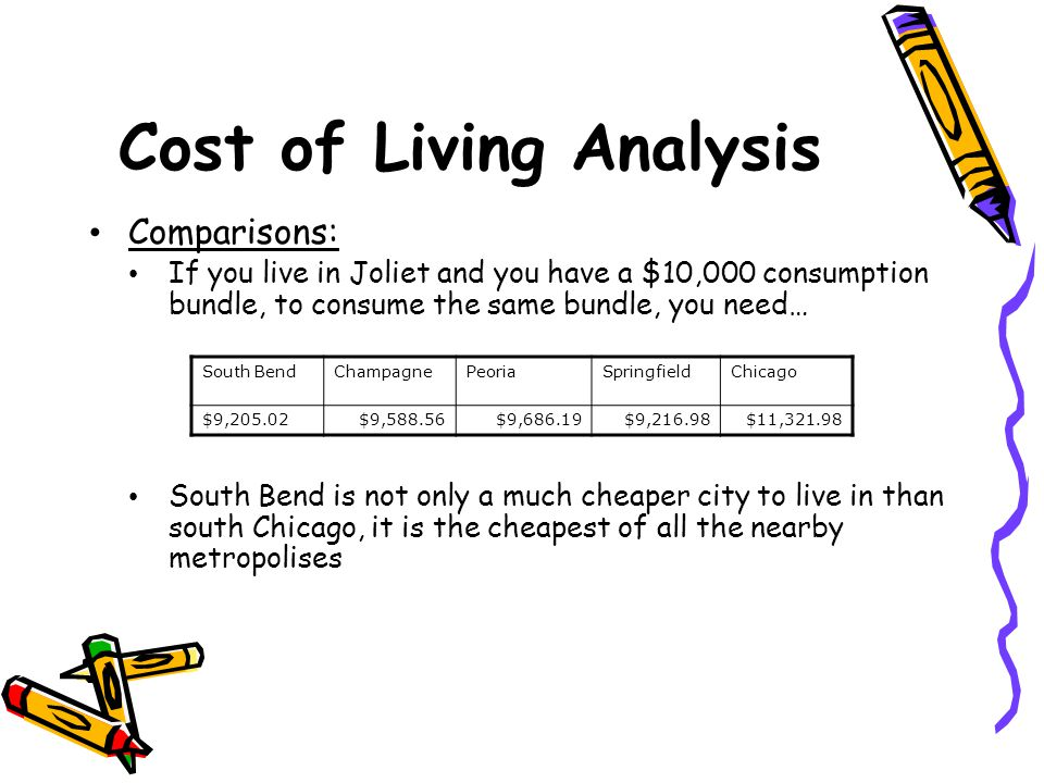 Cost of Living Analysis