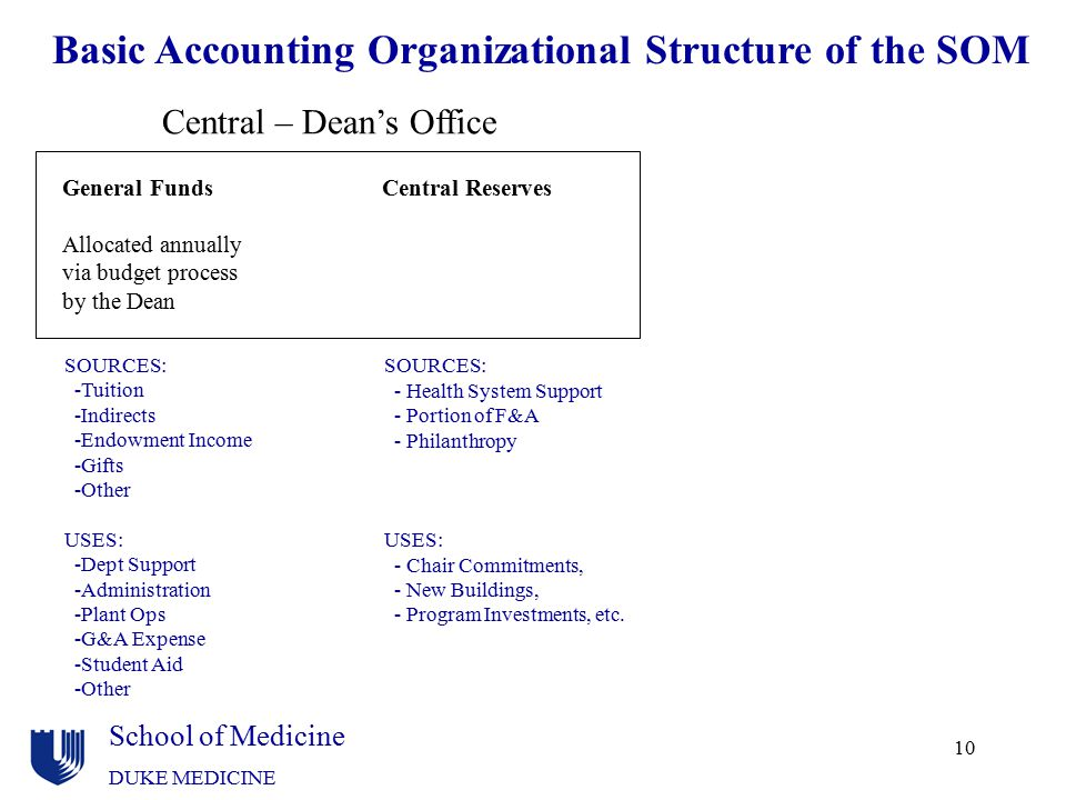 Basic Accounting Organizational Structure of the SOM