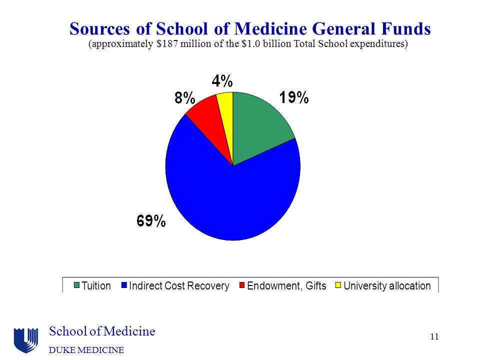 Sources of School of Medicine General Funds