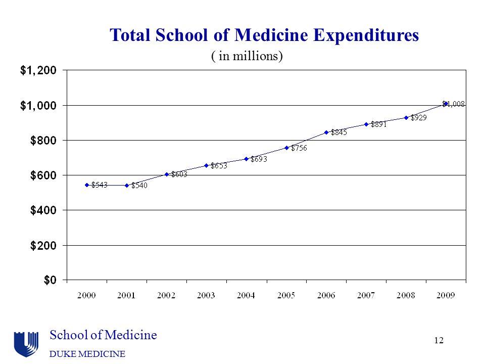 Total School of Medicine Expenditures