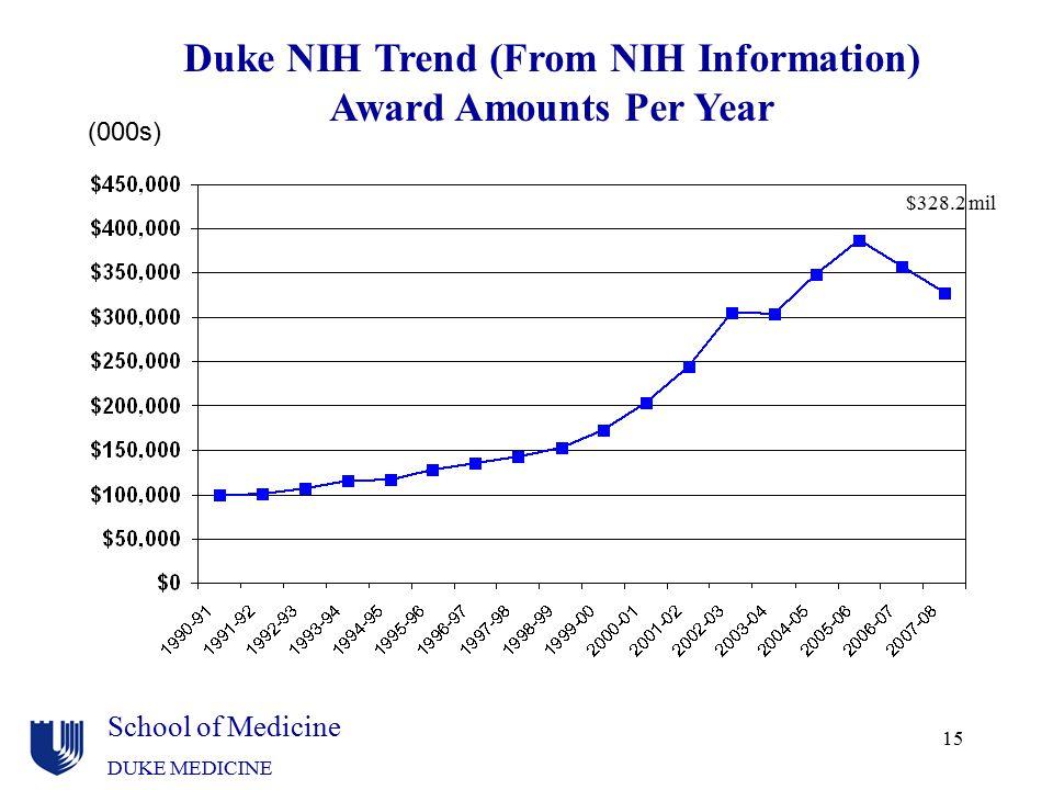 Duke NIH Trend (From NIH Information)