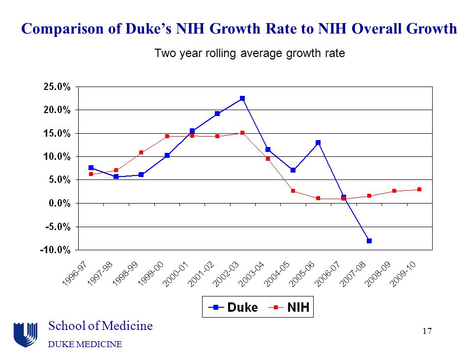 Comparison of Duke's NIH Growth Rate to NIH Overall Growth