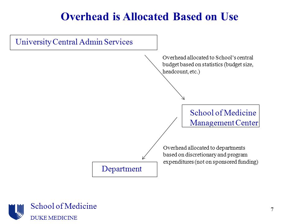 Overhead is Allocated Based on Use