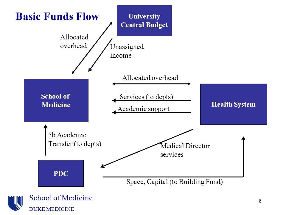 Basic Funds Flow School of Medicine University Central Budget