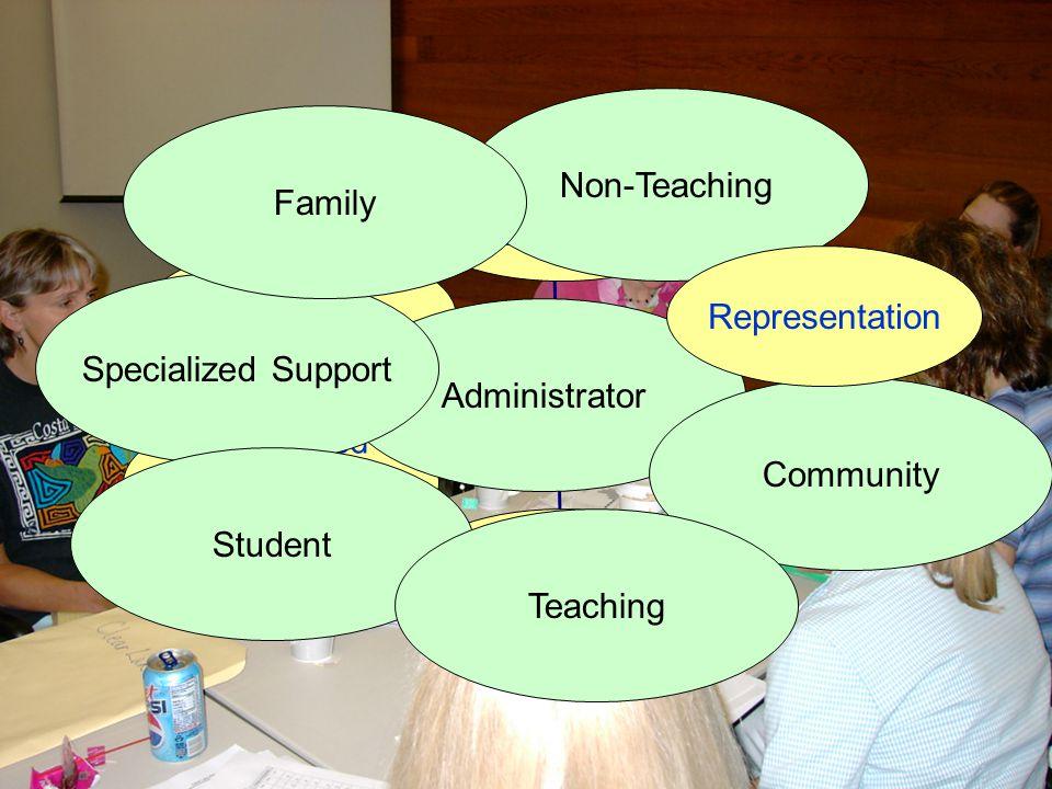 Non-Teaching Family Behavioral Capacity Priority & Status