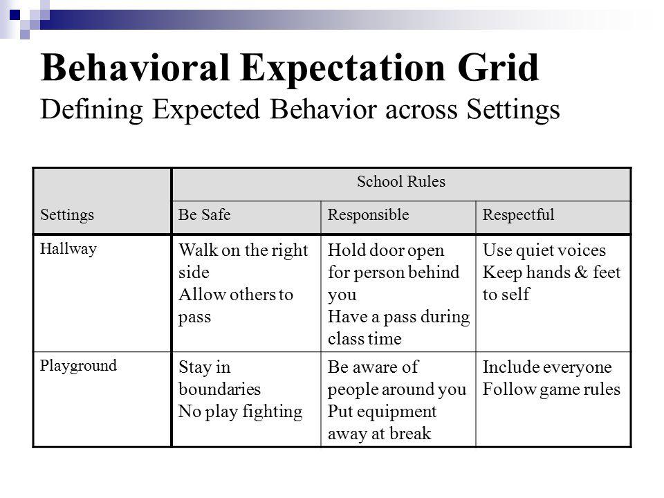 Behavioral Expectation Grid Defining Expected Behavior across Settings