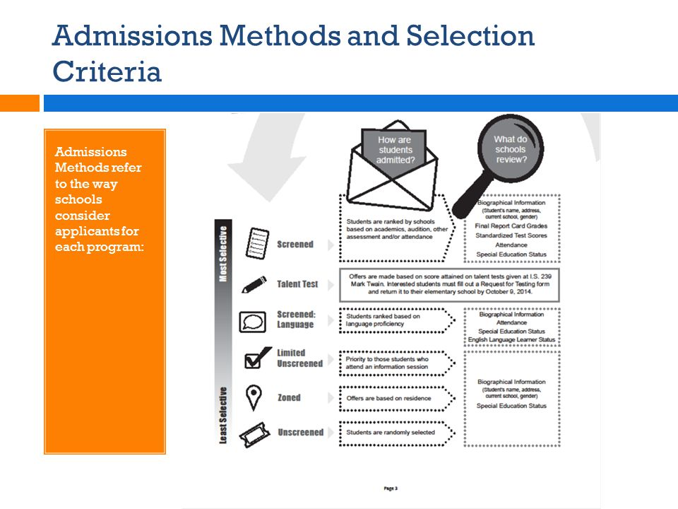 Admissions Methods and Selection Criteria
