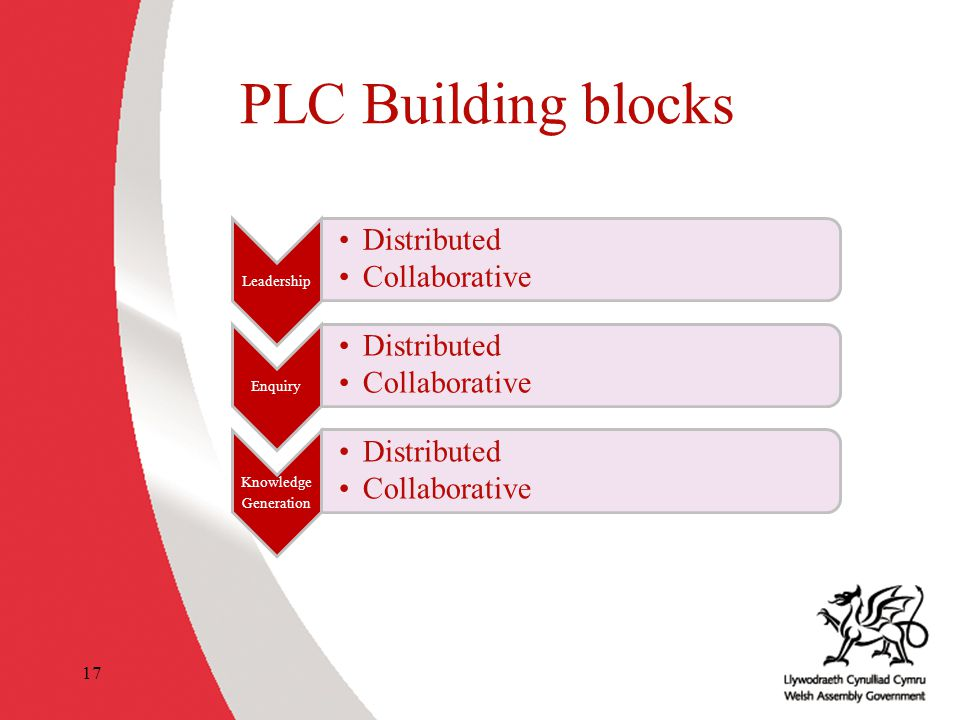 PLC Building blocks Leadership Distributed Collaborative Enquiry