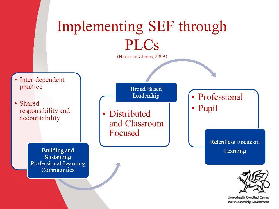 Implementing SEF through PLCs (Harris and Jones, 2009)