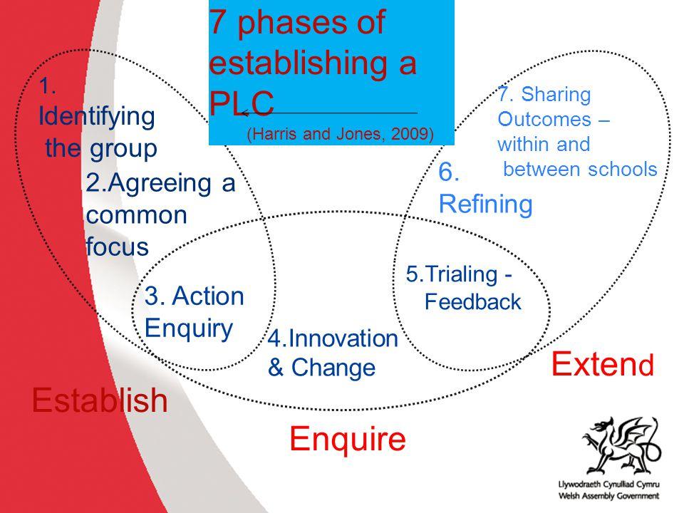 7 phases of establishing a PLC