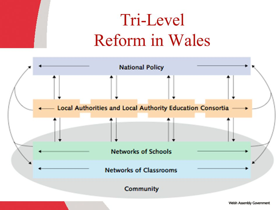 Tri-Level Reform in Wales