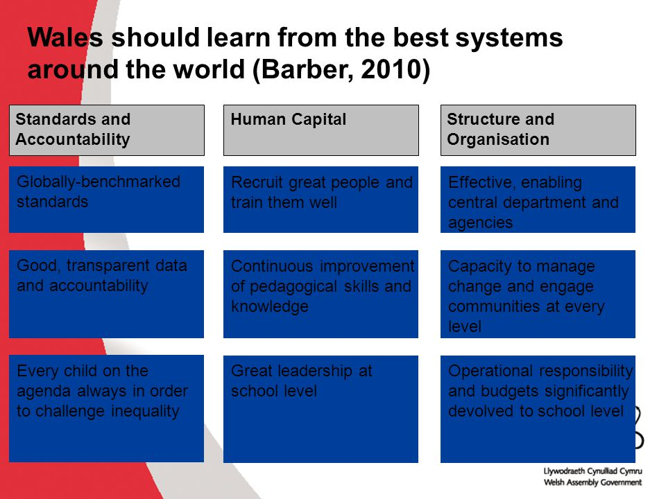 , Wales should learn from the best systems around the world (Barber, 2010) Standards and Accountability.