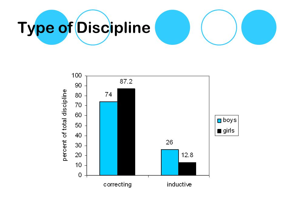 Type of Discipline