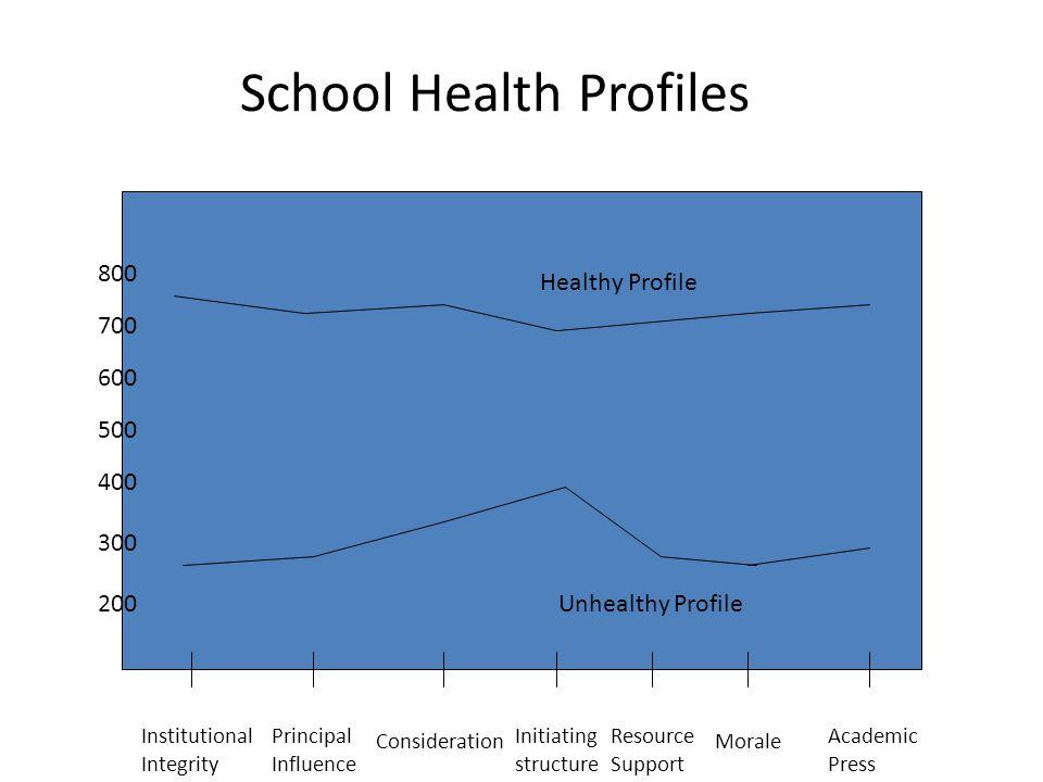School Health Profiles