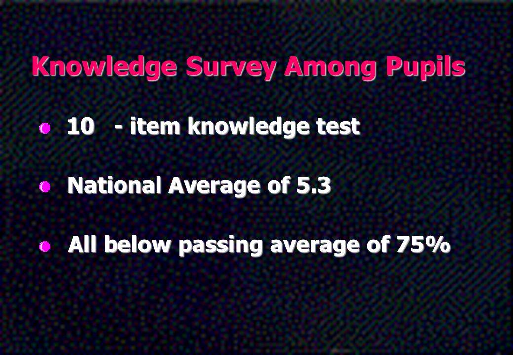 Knowledge Survey Among Pupils