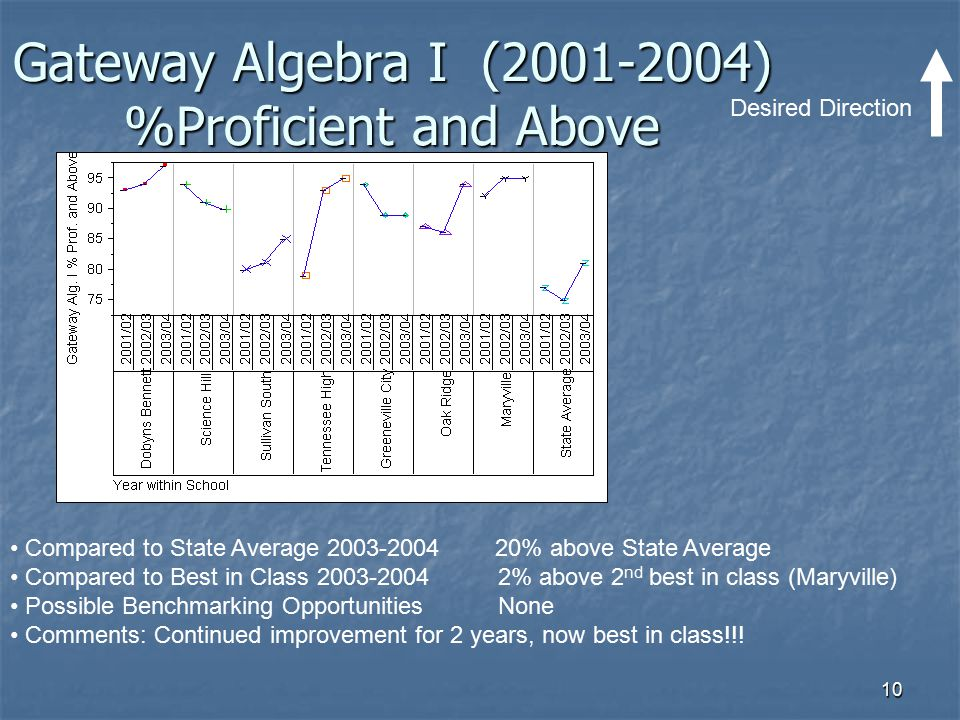 Gateway Algebra I (2001-2004) %Proficient and Above