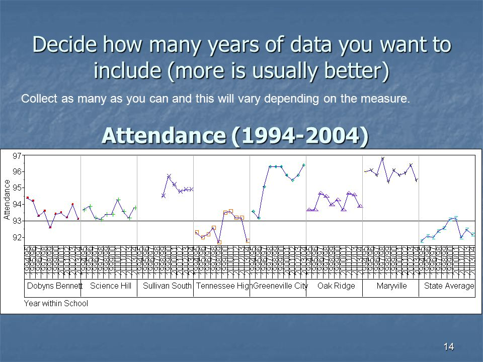Decide how many years of data you want to include (more is usually better)