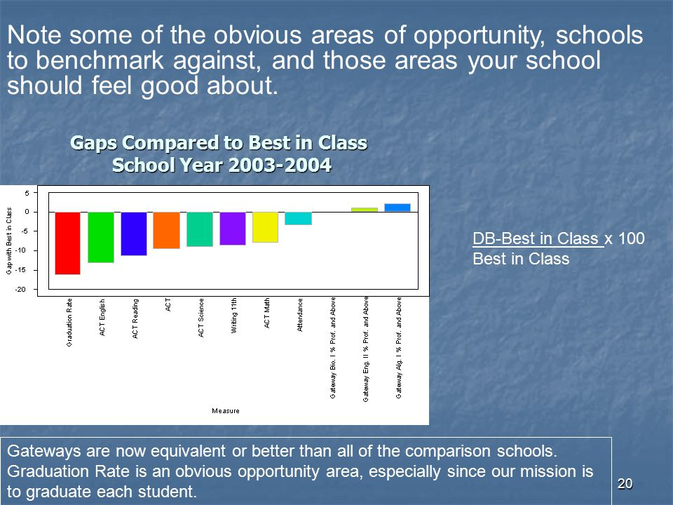 Gaps Compared to Best in Class School Year 2003-2004