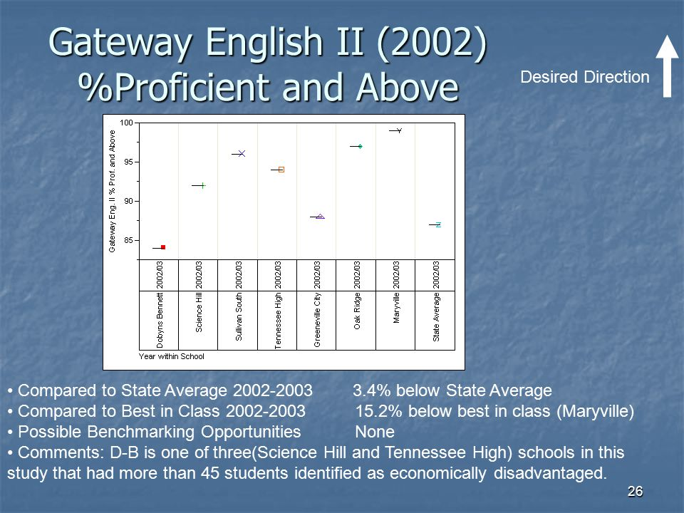 Gateway English II (2002) %Proficient and Above