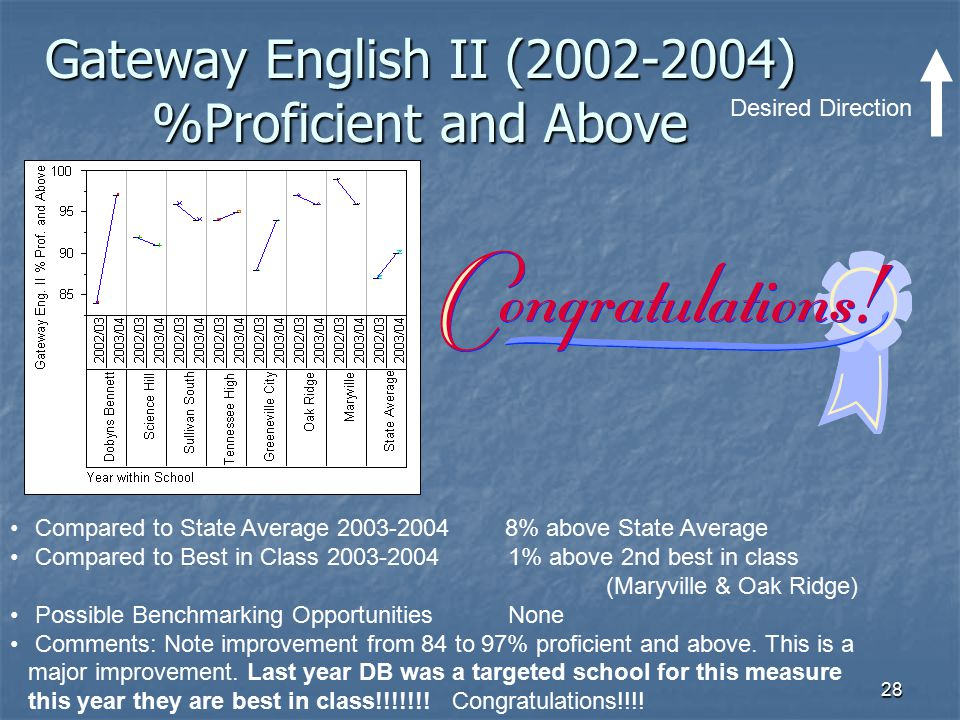 Gateway English II (2002-2004) %Proficient and Above