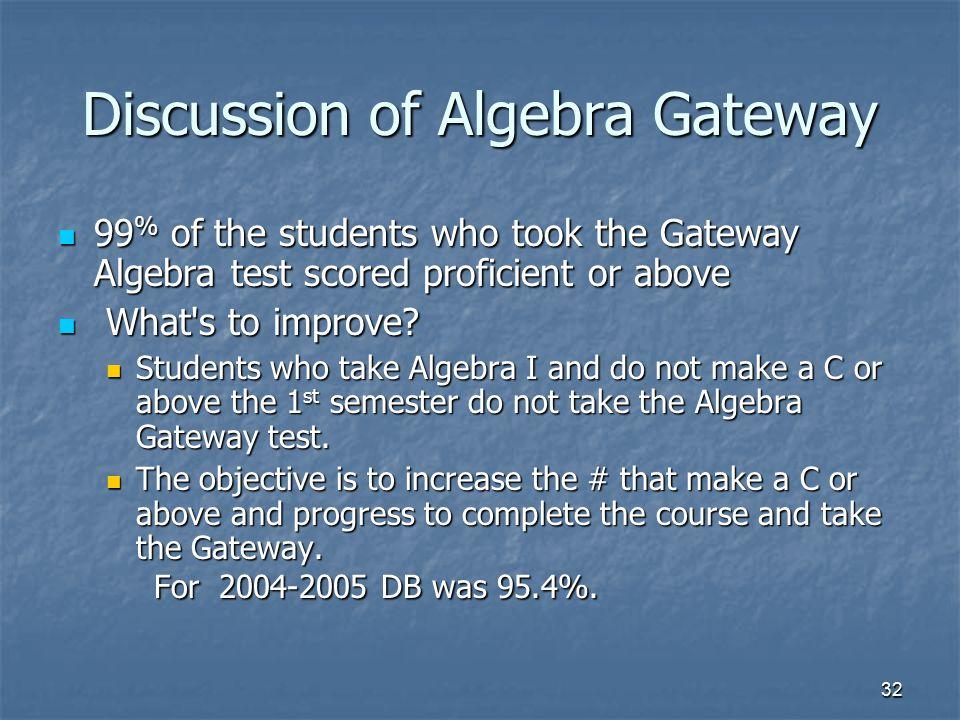 Discussion of Algebra Gateway