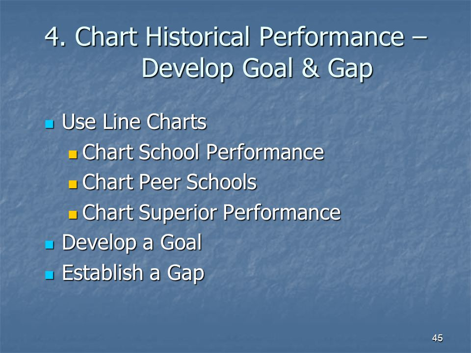 4. Chart Historical Performance – Develop Goal & Gap